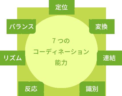 7つのコーディネーション能力